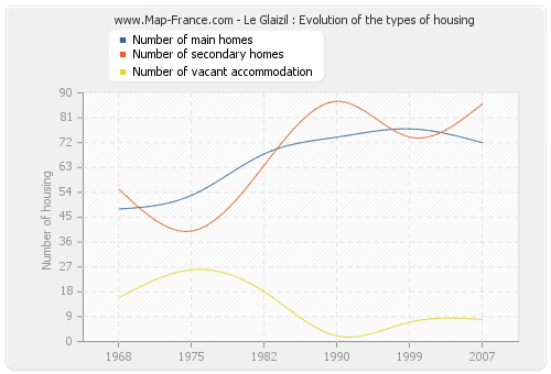 Le Glaizil : Evolution of the types of housing