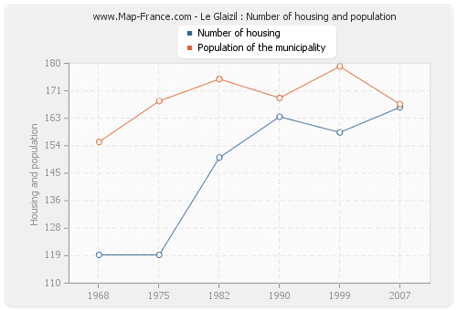 Le Glaizil : Number of housing and population