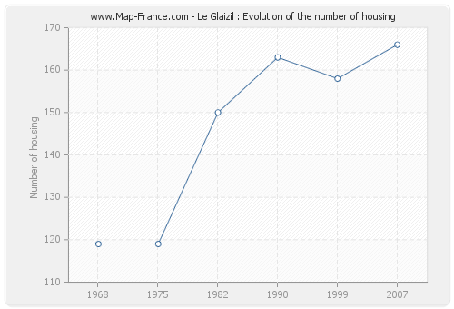 Le Glaizil : Evolution of the number of housing