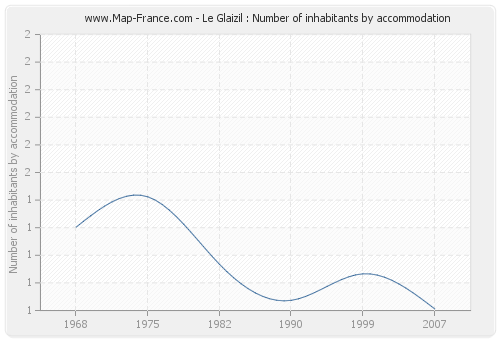 Le Glaizil : Number of inhabitants by accommodation