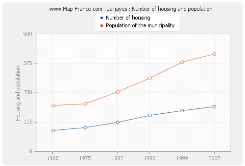 Jarjayes : Number of housing and population