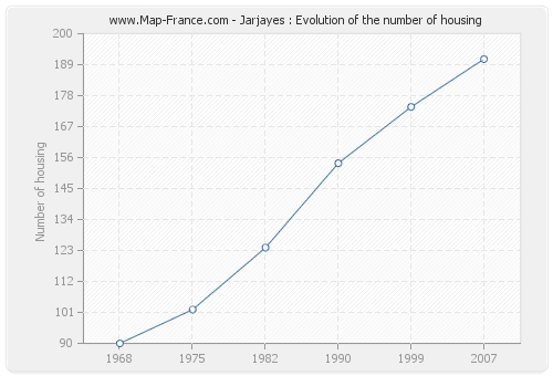Jarjayes : Evolution of the number of housing