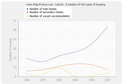 Lettret : Evolution of the types of housing