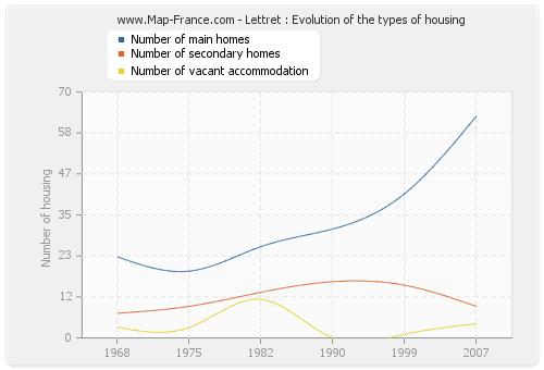 Lettret : Evolution of the types of housing
