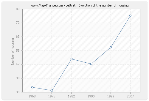 Lettret : Evolution of the number of housing