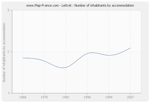 Lettret : Number of inhabitants by accommodation