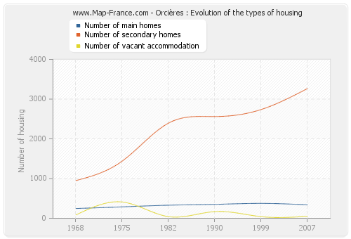 Orcières : Evolution of the types of housing