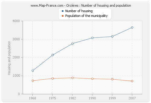 Orcières : Number of housing and population