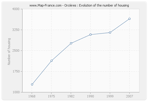 Orcières : Evolution of the number of housing