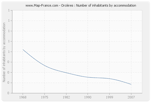Orcières : Number of inhabitants by accommodation