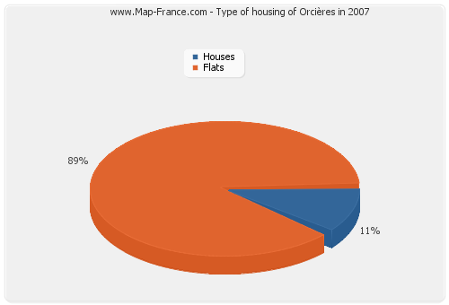Type of housing of Orcières in 2007