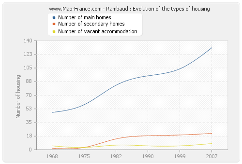 Rambaud : Evolution of the types of housing