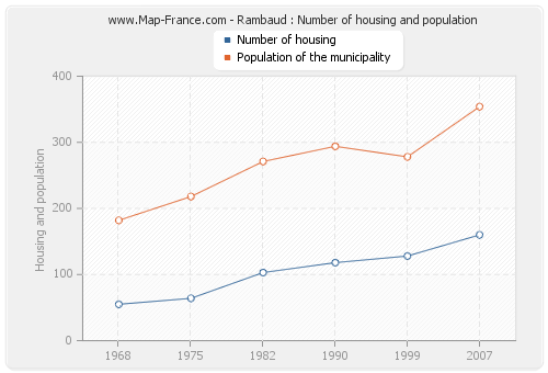 Rambaud : Number of housing and population