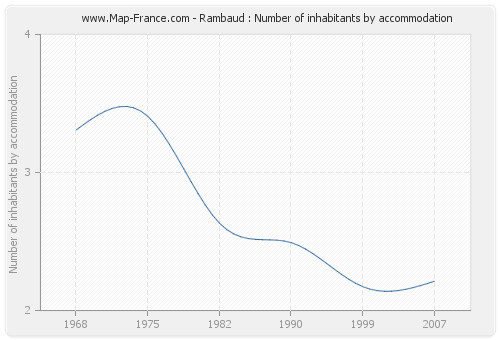 Rambaud : Number of inhabitants by accommodation