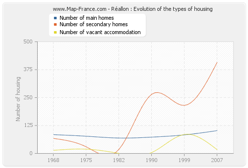 Réallon : Evolution of the types of housing