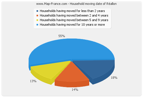 Household moving date of Réallon