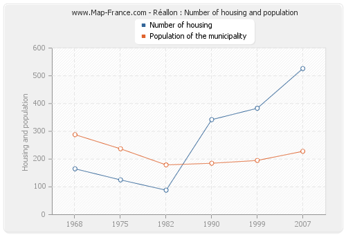 Réallon : Number of housing and population