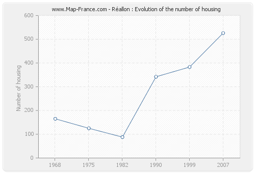 Réallon : Evolution of the number of housing