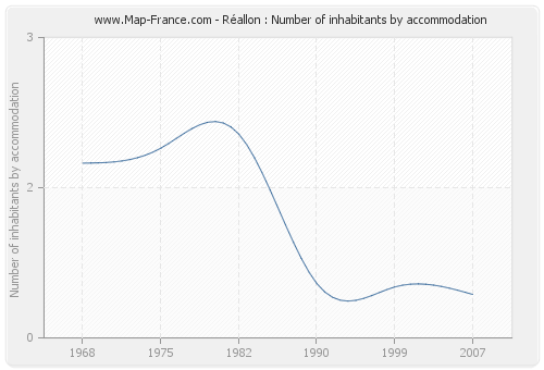 Réallon : Number of inhabitants by accommodation