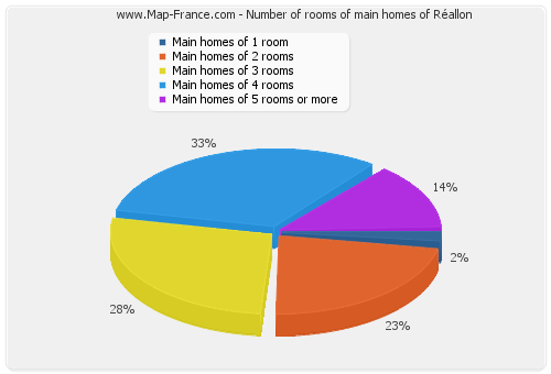 Number of rooms of main homes of Réallon