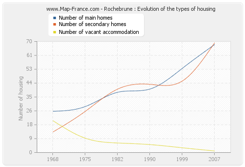 Rochebrune : Evolution of the types of housing