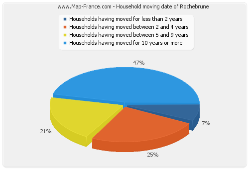 Household moving date of Rochebrune
