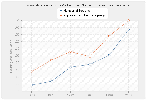 Rochebrune : Number of housing and population