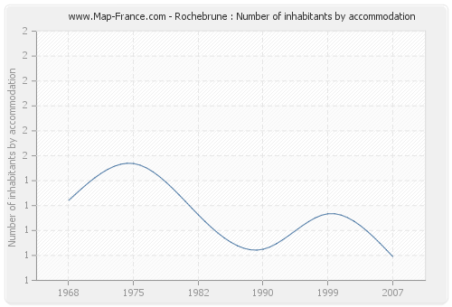 Rochebrune : Number of inhabitants by accommodation