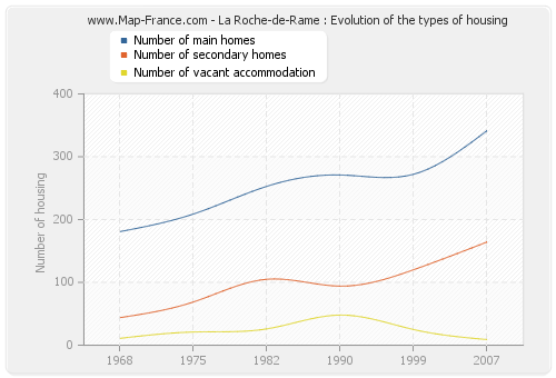 La Roche-de-Rame : Evolution of the types of housing