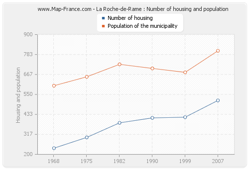 La Roche-de-Rame : Number of housing and population