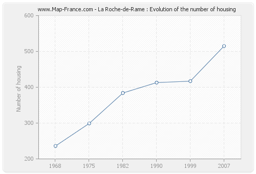 La Roche-de-Rame : Evolution of the number of housing