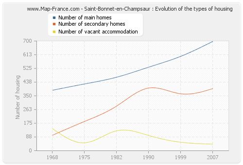 Saint-Bonnet-en-Champsaur : Evolution of the types of housing