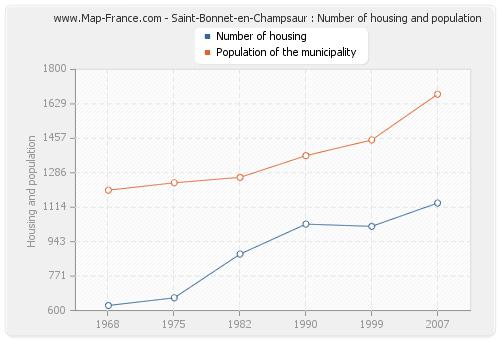 Saint-Bonnet-en-Champsaur : Number of housing and population