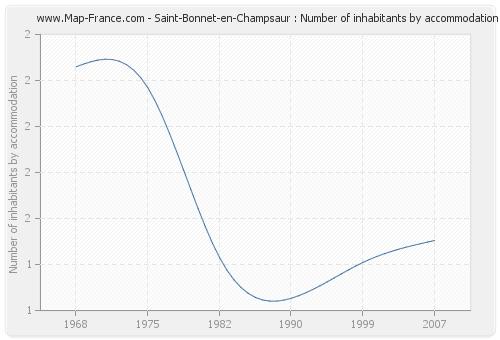 Saint-Bonnet-en-Champsaur : Number of inhabitants by accommodation