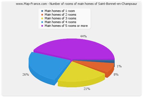 Number of rooms of main homes of Saint-Bonnet-en-Champsaur