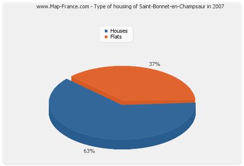 Type of housing of Saint-Bonnet-en-Champsaur in 2007
