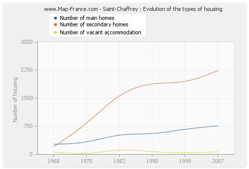 Saint-Chaffrey : Evolution of the types of housing