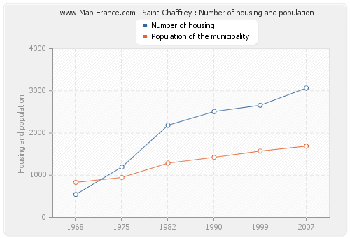 Saint-Chaffrey : Number of housing and population