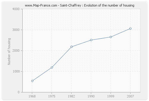 Saint-Chaffrey : Evolution of the number of housing