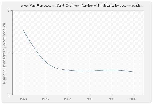Saint-Chaffrey : Number of inhabitants by accommodation
