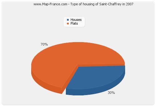 Type of housing of Saint-Chaffrey in 2007
