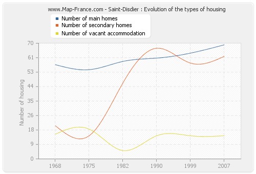Saint-Disdier : Evolution of the types of housing