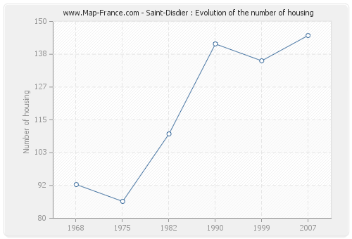 Saint-Disdier : Evolution of the number of housing