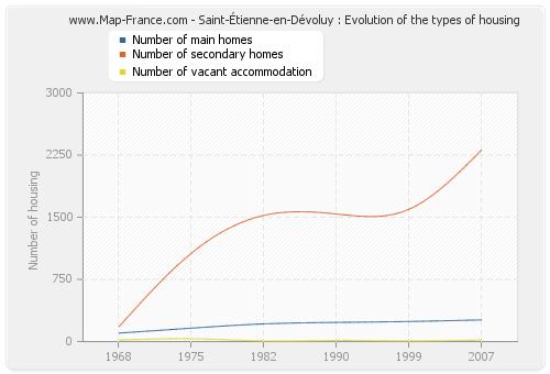 Saint-Étienne-en-Dévoluy : Evolution of the types of housing