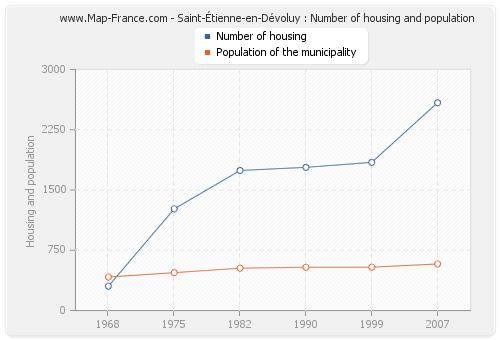 Saint-Étienne-en-Dévoluy : Number of housing and population