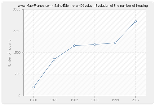 Saint-Étienne-en-Dévoluy : Evolution of the number of housing