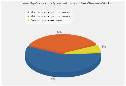 Type of main homes of Saint-Étienne-en-Dévoluy