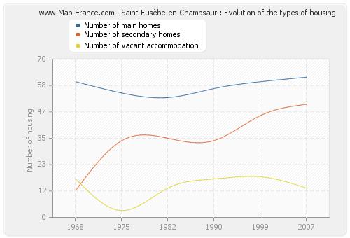 Saint-Eusèbe-en-Champsaur : Evolution of the types of housing