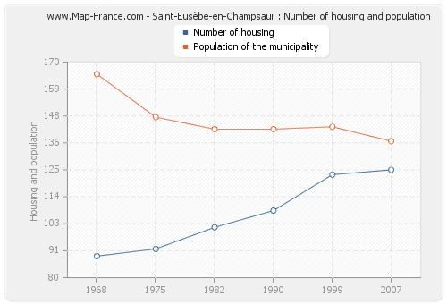 Saint-Eusèbe-en-Champsaur : Number of housing and population