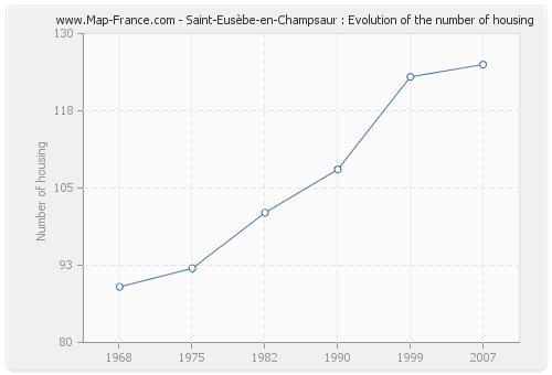Saint-Eusèbe-en-Champsaur : Evolution of the number of housing